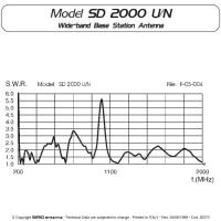 Sirio SD-2000 N